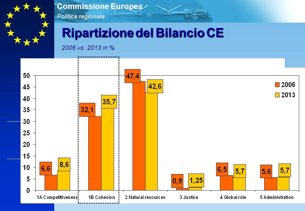 Politica regionale Commissione Europea 3 RipartizionedelBilancioCE Ripartizione del Bilancio CE 2006 vs. 2013 in %