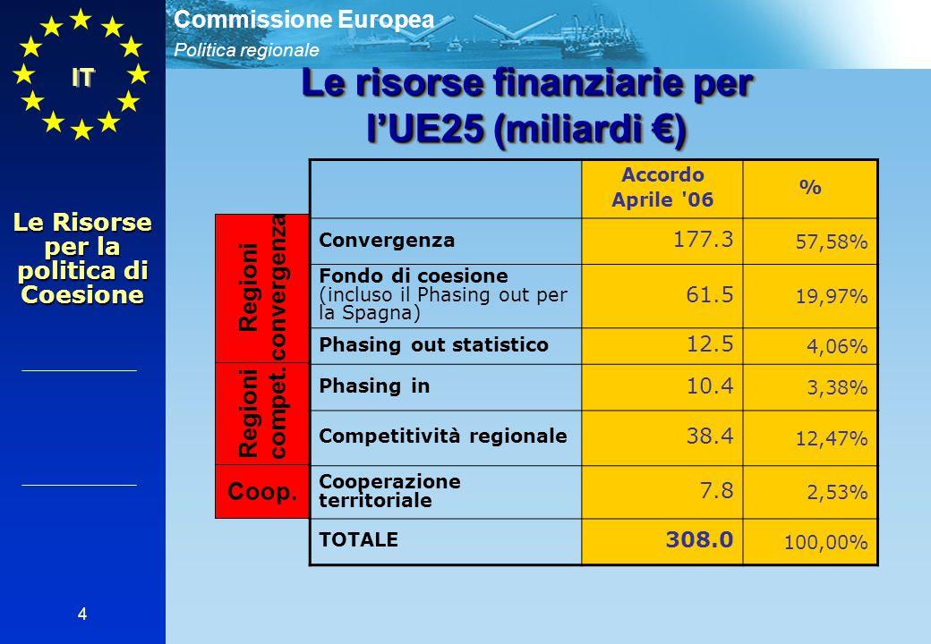 Politica regionale Commissione Europea 4 IT Le risorse finanziarie per l'UE25 (miliardi €) Regioni convergenza Regioni compet.