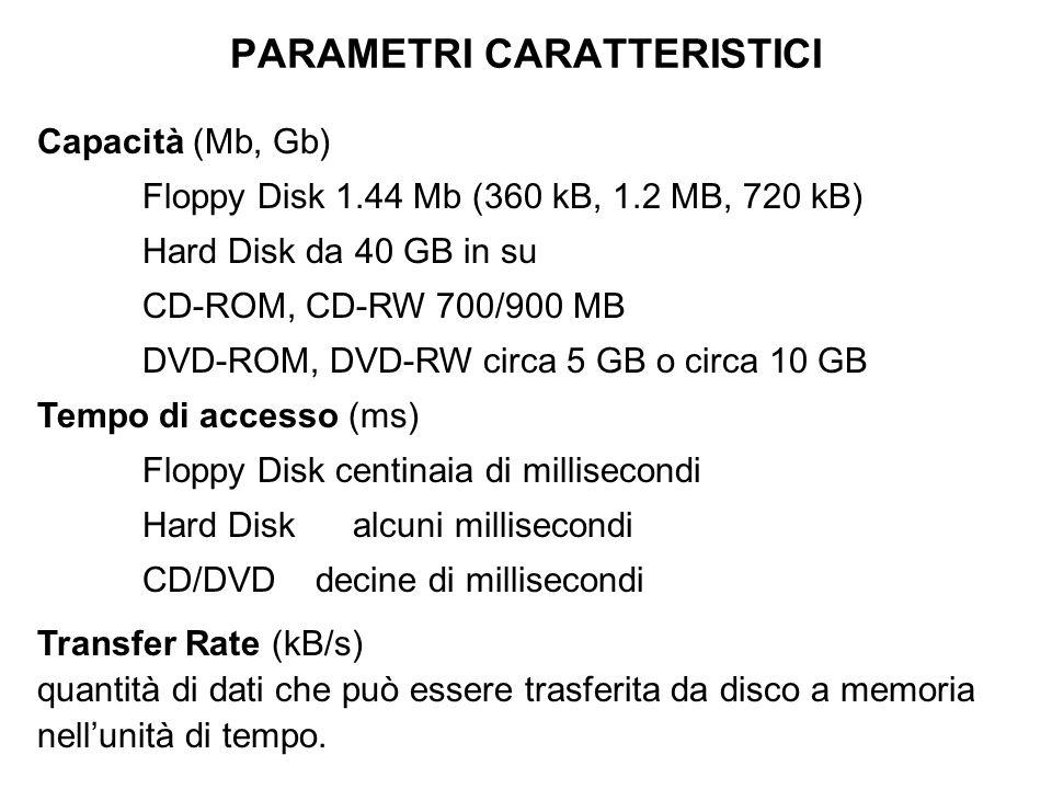 PARAMETRI CARATTERISTICI Capacità (Mb, Gb) Floppy Disk 1.44 Mb (360 kB, 1.2 MB, 720 kB) Hard Disk da 40 GB in su CD-ROM, CD-RW 700/900 MB DVD-ROM, DVD-RW circa 5 GB o circa 10 GB Tempo di accesso (ms) Floppy Disk centinaia di millisecondi Hard Diskalcuni millisecondi CD/DVD decine di millisecondi Transfer Rate (kB/s) quantità di dati che può essere trasferita da disco a memoria nell'unità di tempo.