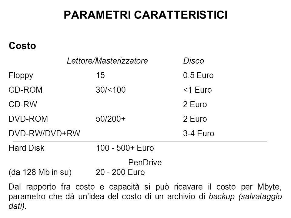 PARAMETRI CARATTERISTICI Costo Lettore/MasterizzatoreDisco Floppy150.5 Euro CD-ROM30/<100<1 Euro CD-RW 2 Euro DVD-ROM50/200+2 Euro DVD-RW/DVD+RW3-4 Euro Hard Disk100 - 500+ Euro PenDrive (da 128 Mb in su) 20 - 200 Euro Dal rapporto fra costo e capacità si può ricavare il costo per Mbyte, parametro che dà un'idea del costo di un archivio di backup (salvataggio dati).