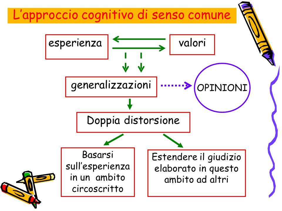 L'approccio cognitivo di senso comune esperienzavalori Doppia distorsione Basarsi sull'esperienza in un ambito circoscritto generalizzazioni Estendere
