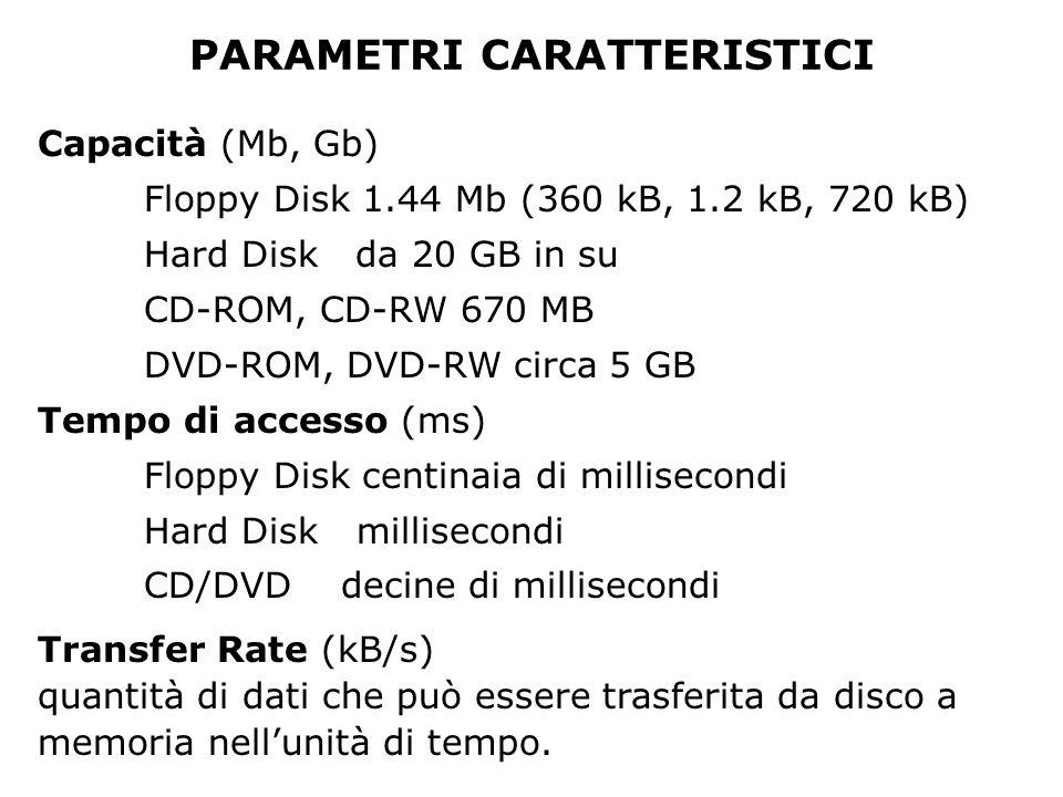 PARAMETRI CARATTERISTICI Capacità (Mb, Gb) Floppy Disk 1.44 Mb (360 kB, 1.2 kB, 720 kB) Hard Disk da 20 GB in su CD-ROM, CD-RW 670 MB DVD-ROM, DVD-RW circa 5 GB Tempo di accesso (ms) Floppy Disk centinaia di millisecondi Hard Diskmillisecondi CD/DVD decine di millisecondi Transfer Rate (kB/s) quantità di dati che può essere trasferita da disco a memoria nell'unità di tempo.