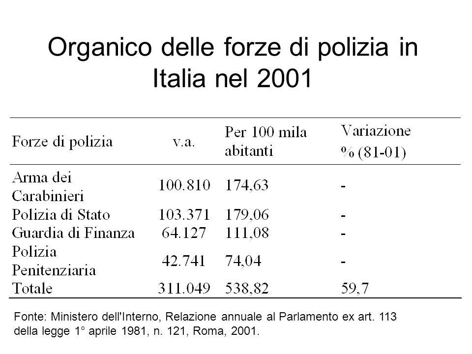 Organico delle forze di polizia in Italia nel 2001 Fonte: Ministero dell Interno, Relazione annuale al Parlamento ex art.