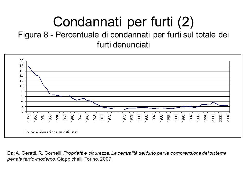 Condannati per furti (2) Figura 8 - Percentuale di condannati per furti sul totale dei furti denunciati Da: A.