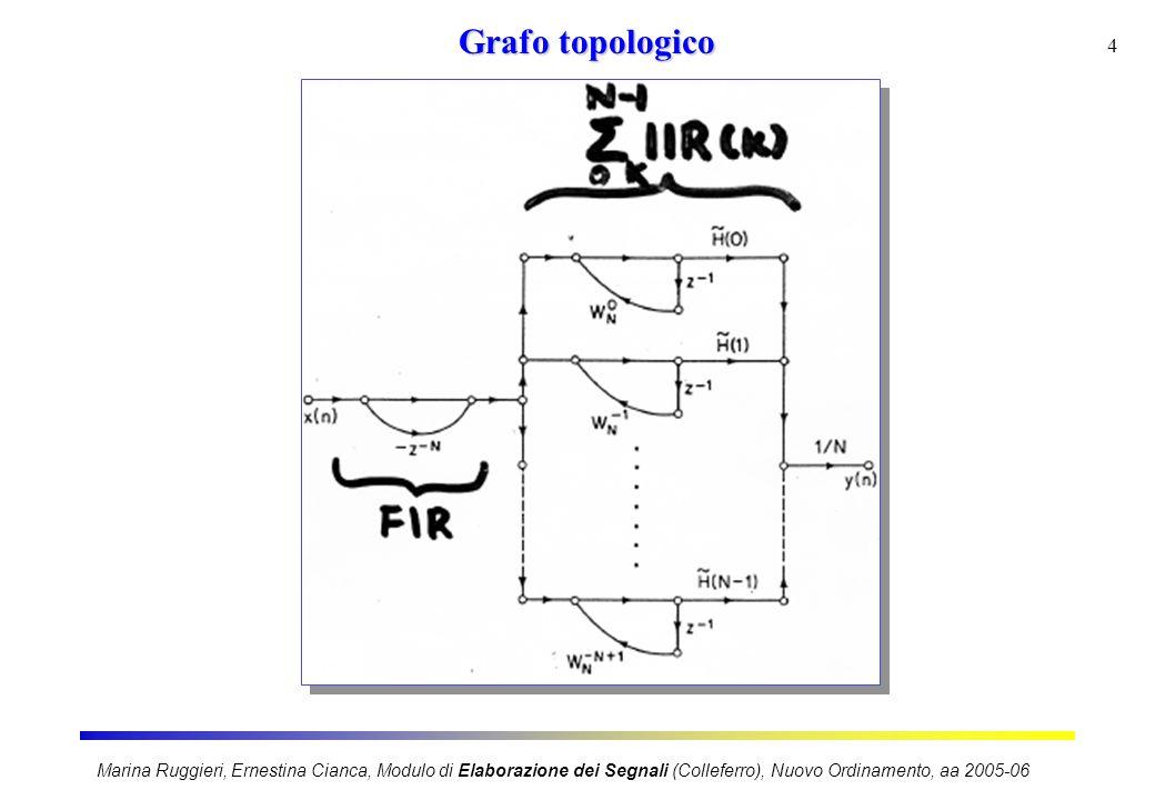Marina Ruggieri, Ernestina Cianca, Modulo di Elaborazione dei Segnali (Colleferro), Nuovo Ordinamento, aa 2005-06 5 Forma in cascata Vantaggi della struttura 1.Campioni derivabili dalla DFT di h(n) 2.Filtro selettivo in frequenza con una o piu' bande oscure e' progettabile in modo che i relativi campioni siano nulli 3.Poli e zeri dipendono solo da lunghezza h(n) e, dunque in un banco di filtri, tutti i filtri possono usufruire di una realizzazione comune 4.Struttura e' modulare