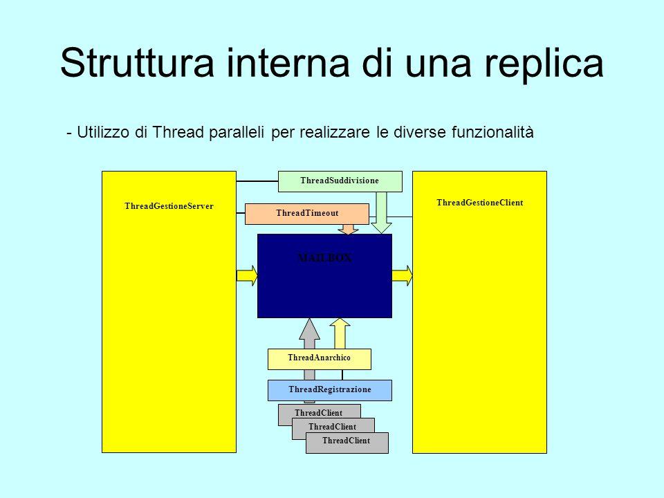 Struttura interna di una replica ThreadGestioneServer ThreadGestioneClient MAILBOX ThreadClient ThreadAnarchico ThreadRegistrazione ThreadSuddivisione ThreadTimeout - Utilizzo di Thread paralleli per realizzare le diverse funzionalità