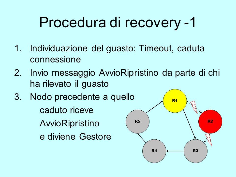 Procedura di recovery -1 1.Individuazione del guasto: Timeout, caduta connessione 2.Invio messaggio AvvioRipristino da parte di chi ha rilevato il guasto 3.Nodo precedente a quello caduto riceve AvvioRipristino e diviene Gestore R1 R5 R4R3 R2