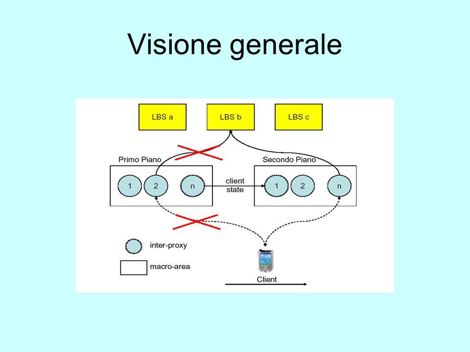 Visione generale