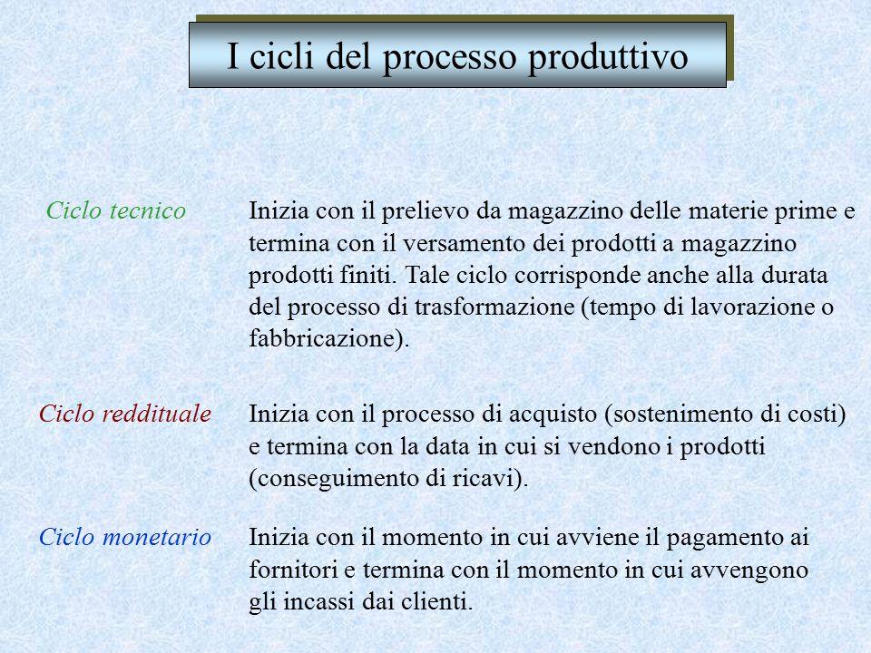 I CICLI del PROCESSO PRODUTTIVO - Ciclo tecnico - Ciclo reddituale - Ciclo monetario Del processo produttivo possiamo individuare tre cicli: