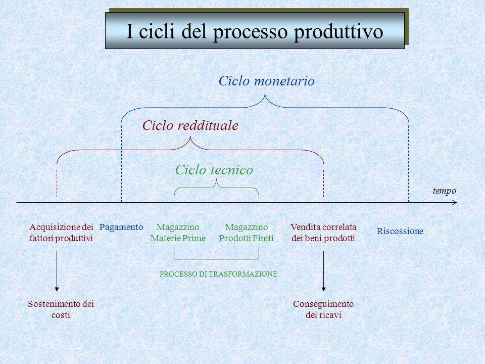 I cicli del processo produttivo Ciclo reddituale Ciclo tecnico Ciclo monetario Inizia con il prelievo da magazzino delle materie prime e termina con i