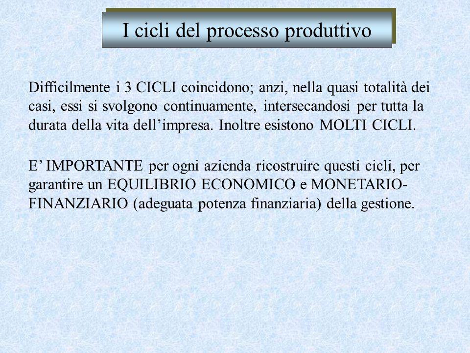 Acquisizione dei fattori produttivi I cicli del processo produttivo Sostenimento dei costi Vendita correlata dei beni prodotti Pagamento Riscossione t