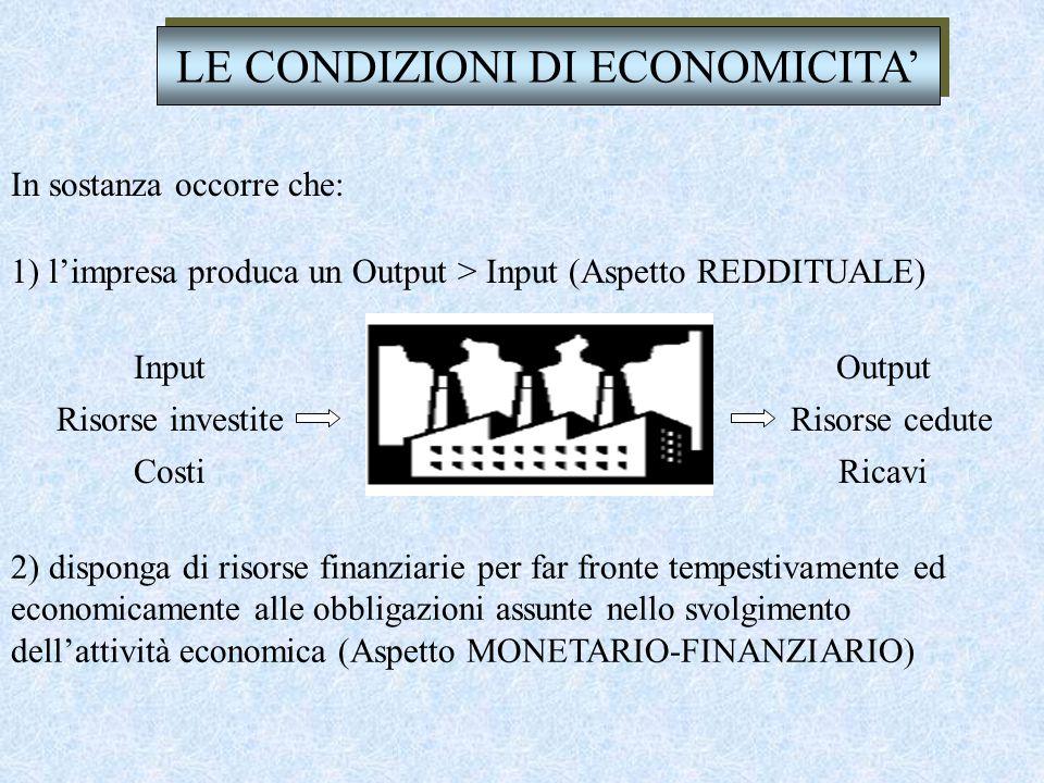 I cicli del processo produttivo E' IMPORTANTE per ogni azienda ricostruire questi cicli, per garantire un EQUILIBRIO ECONOMICO e MONETARIO- FINANZIARI