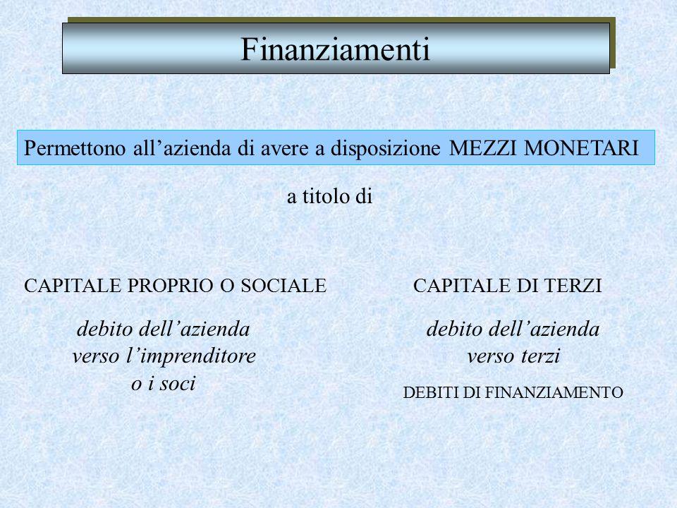 Finanziamenti Permettono all'azienda di avere a disposizione MEZZI MONETARI CAPITALE PROPRIO O SOCIALE a titolo di CAPITALE DI TERZI debito dell'azienda verso l'imprenditore o i soci debito dell'azienda verso terzi DEBITI DI FINANZIAMENTO