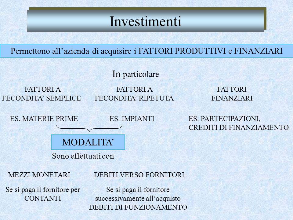 Investimenti Permettono all'azienda di acquisire i FATTORI PRODUTTIVI e FINANZIARI FATTORI A FECONDITA' SEMPLICE In particolare ES.