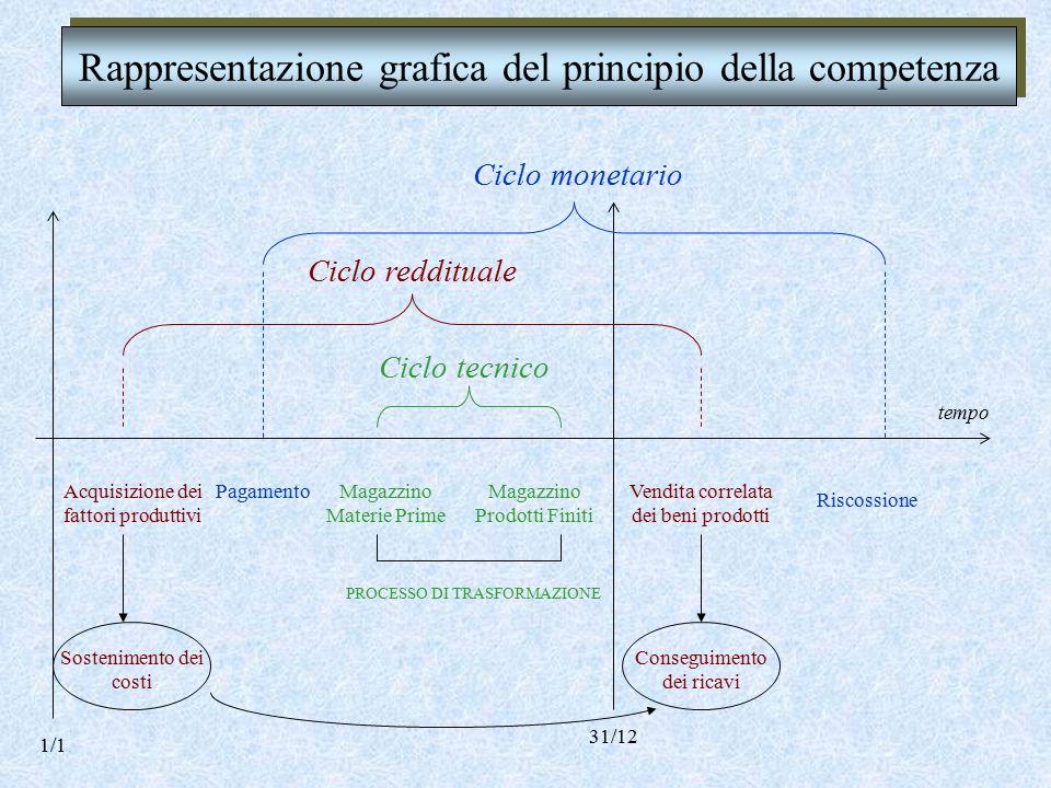PRINCIPIO DI COMPETENZA Per la determinazione del risultato economico occorre rifarsi al CRITERIO DELLA COMPETENZA Per la determinazione del reddito o