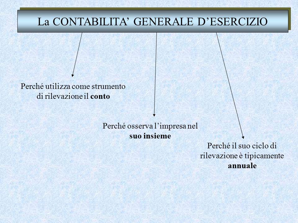 Acquisizione dei fattori produttivi Rappresentazione grafica del principio della competenza Sostenimento dei costi Vendita correlata dei beni prodotti