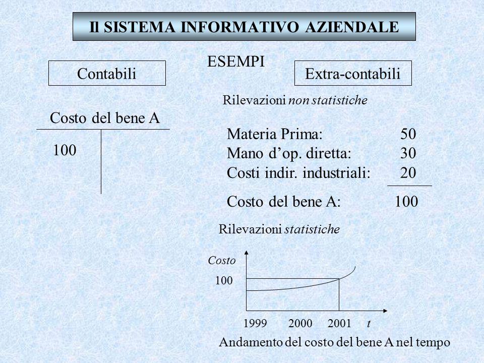 Il SISTEMA INFORMATIVO AZIENDALE Contabili Extra-contabili o statistiche o fuori conto Sono rilevazioni che utilizzano, come tipico strumento di rilev