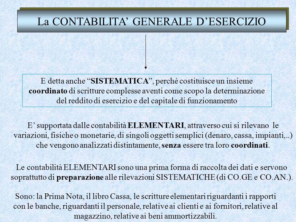 TITOLO II - Del lavoro nell'impresa LIBRO V - Del lavoro CAPO III - Delle imprese commerciali e delle altre imprese soggette a registrazione SEZIONE I