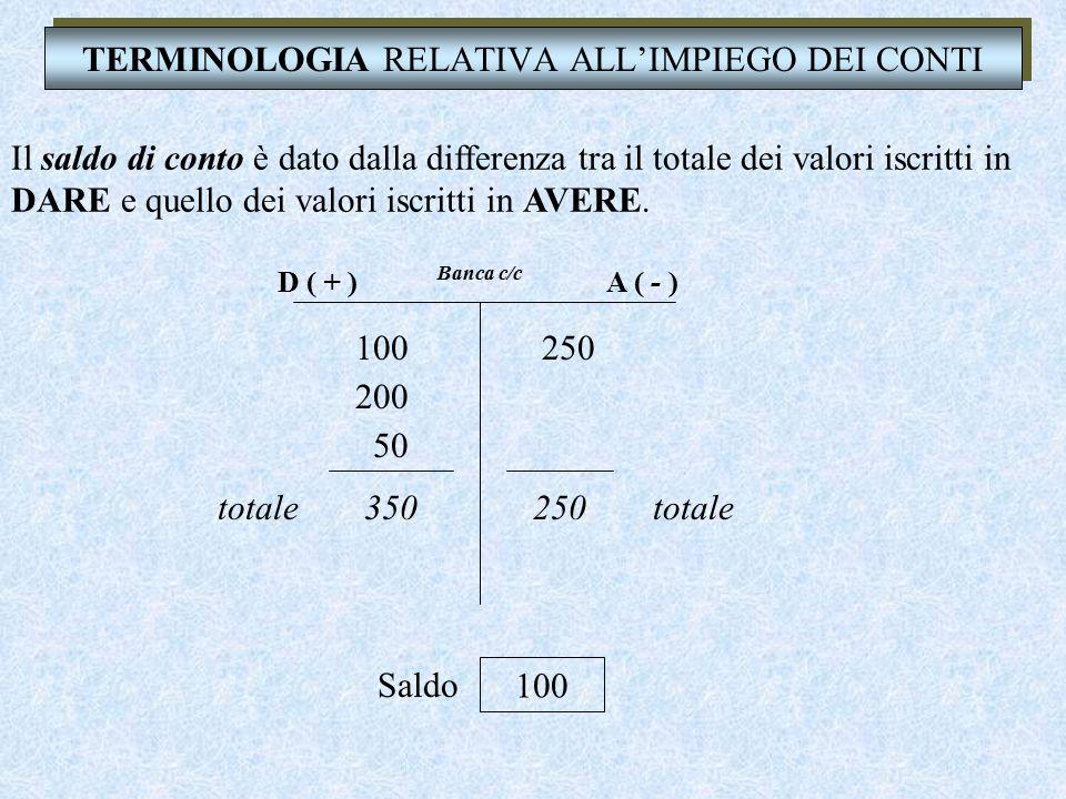 TERMINOLOGIA RELATIVA ALL'IMPIEGO DEI CONTI Addebitare un conto significa iscrivere un valore nella sezione DARE. Banca c/c D ( + )A ( - ) 100 Banca c