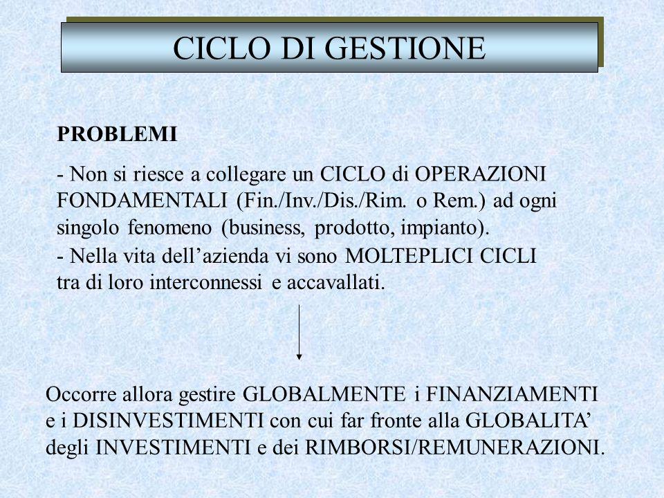 CICLO DI GESTIONE PROBLEMI - Non si riesce a collegare un CICLO di OPERAZIONI FONDAMENTALI (Fin./Inv./Dis./Rim.