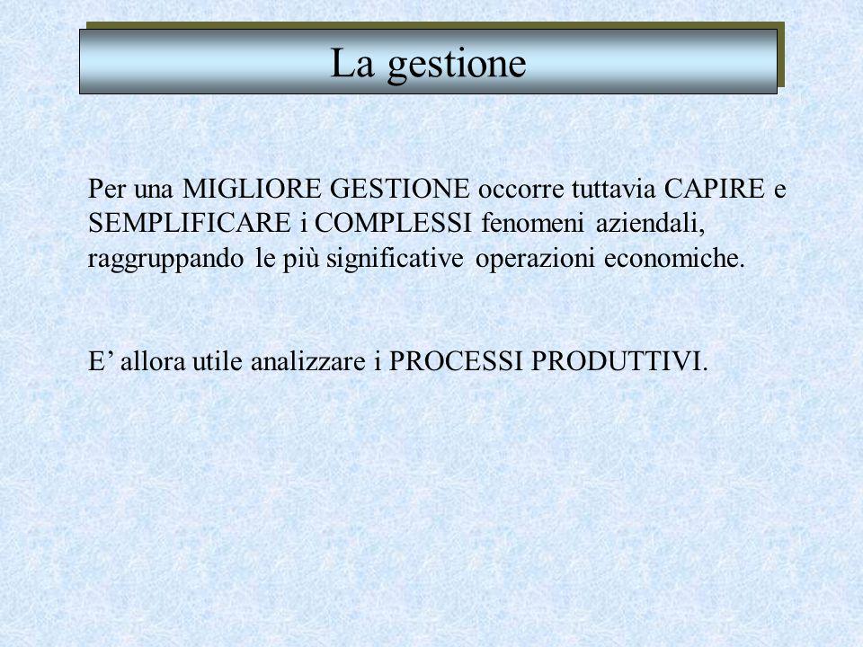 CICLO DI GESTIONE PROBLEMI - Non si riesce a collegare un CICLO di OPERAZIONI FONDAMENTALI (Fin./Inv./Dis./Rim. o Rem.) ad ogni singolo fenomeno (busi