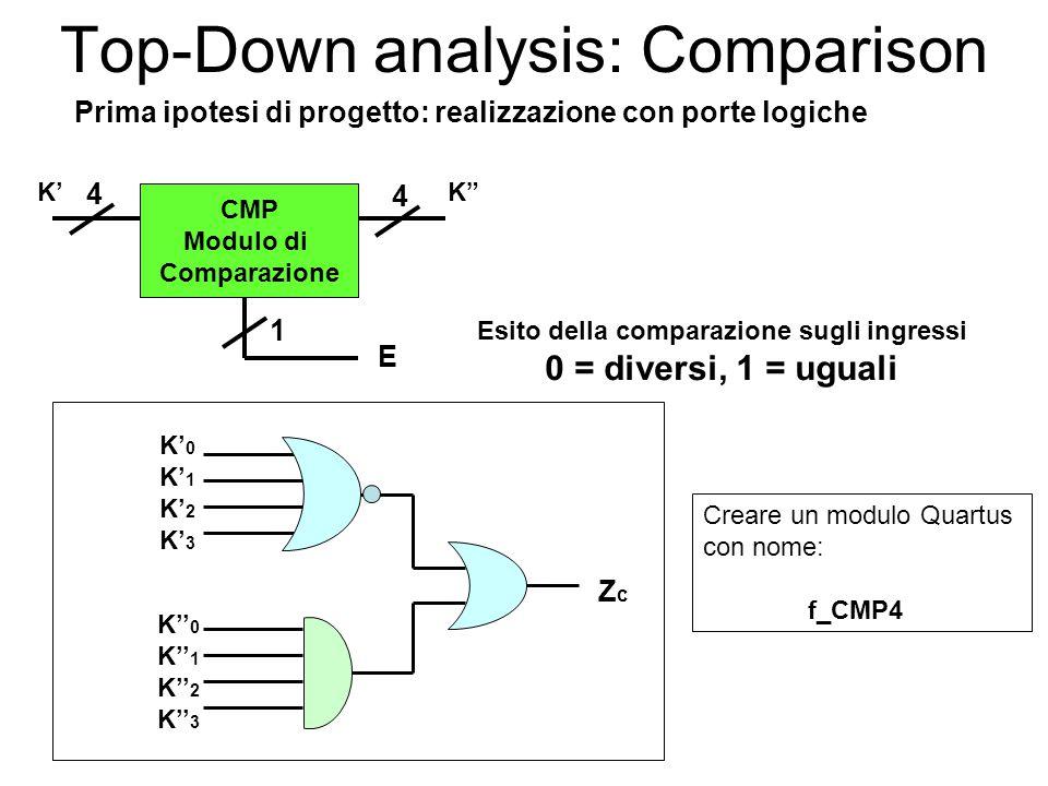 Top-Down analysis: Comparison CMP Modulo di Comparazione Esito della comparazione sugli ingressi 0 = diversi, 1 = uguali E 1 4 4 K'K K' 0 K' 1 K' 2 K' 3 ZcZc K'' 0 K'' 1 K'' 2 K'' 3 Prima ipotesi di progetto: realizzazione con porte logiche Creare un modulo Quartus con nome: f_CMP4