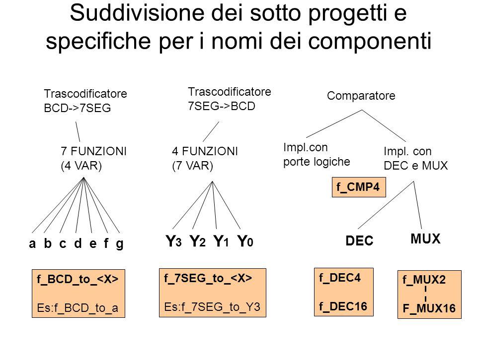 Suddivisione dei sotto progetti e specifiche per i nomi dei componenti Trascodificatore BCD->7SEG Trascodificatore 7SEG->BCD 7 FUNZIONI (4 VAR) 4 FUNZIONI (7 VAR) Comparatore Impl.con porte logiche Impl.
