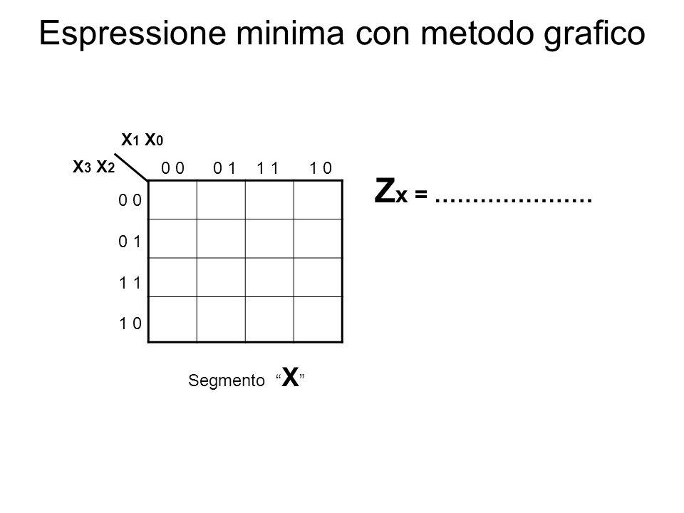 Espressione minima con metodo grafico 1011 0111 ---- 11-- X 1 X 0 X 3 X 2 0 0 0 1 1 1 1 0 0 0 1 1 1 0 Segmento a Z a = X3X3 +X 1 +X 2 X 0 Espressione minima SP Somma degli implicati primi