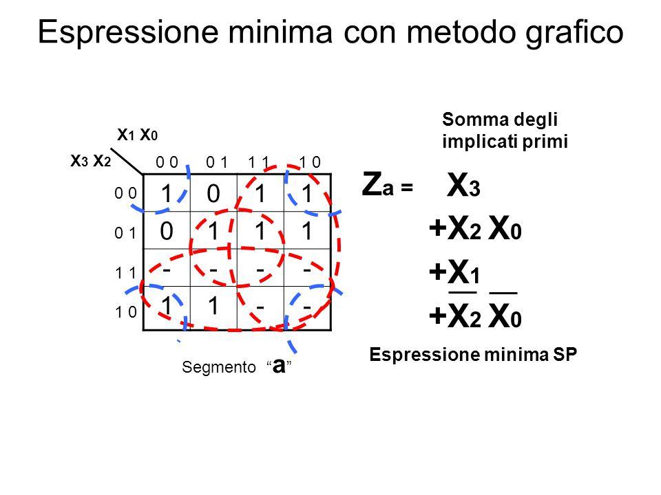 Sintesi dello schematico Z a = X 3 + X 2 X 0 + X 1 + X 2 X 0 Schema logico X0X2X1X3X0X2X1X3 ZaZa