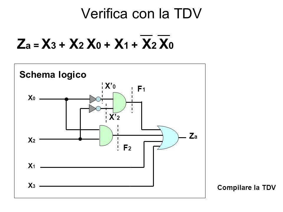 Verifica con la TDV Z a = X 3 + X 2 X 0 + X 1 + X 2 X 0 Schema logico X0X2X1X3X0X2X1X3 ZaZa X' 0 F1F1 X' 2 F2F2 Compilare la TDV