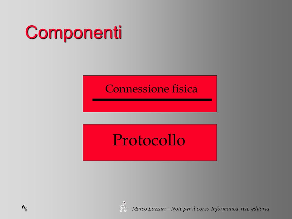 Marco Lazzari – Note per il corso Informatica, reti, editoria 6 6 Componenti Protocollo Connessione fisica