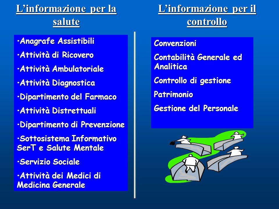 L'informazione per la salute L'informazione per il controllo Convenzioni Contabilità Generale ed Analitica Controllo di gestione Patrimonio Gestione d