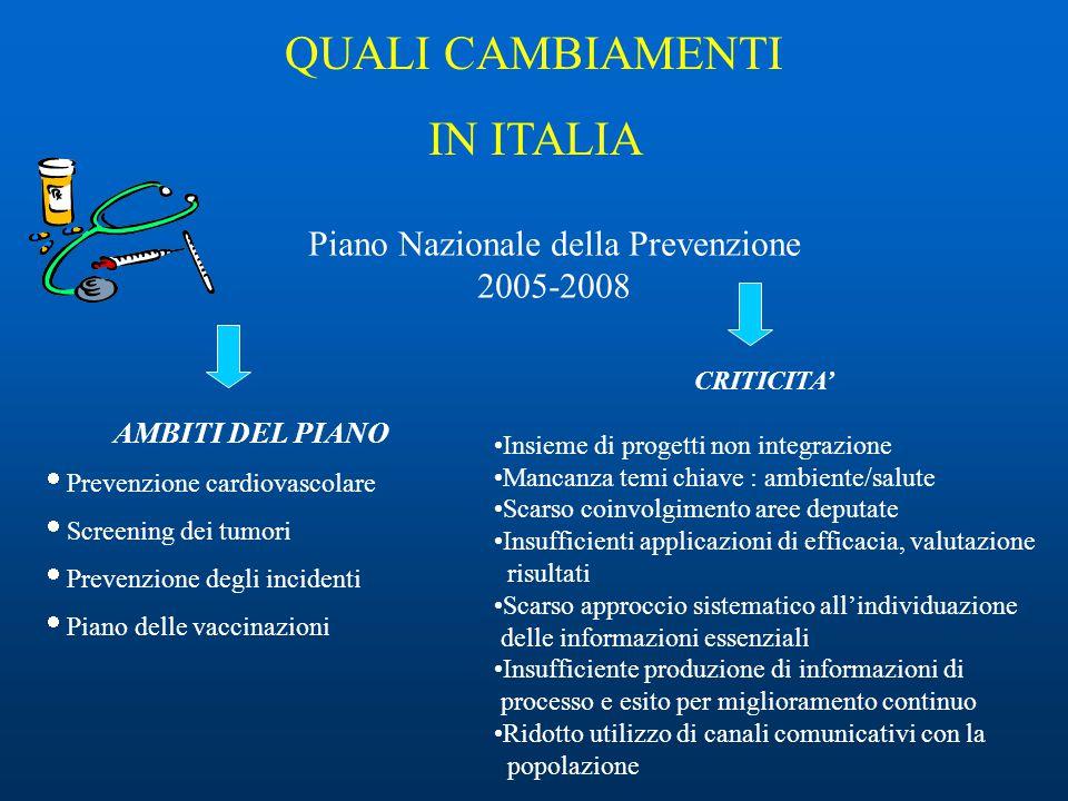 Piano Nazionale della Prevenzione 2005-2008 QUALI CAMBIAMENTI IN ITALIA AMBITI DEL PIANO  Prevenzione cardiovascolare  Screening dei tumori  Preven