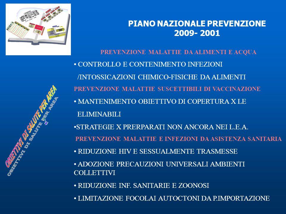 PIANO NAZIONALE PREVENZIONE 2009- 2001 PREVENZIONE MALATTIE DA ALIMENTI E ACQUA CONTROLLO E CONTENIMENTO INFEZIONI /INTOSSICAZIONI CHIMICO-FISICHE DA ALIMENTI PREVENZIONE MALATTIE SUSCETTIBILI DI VACCINAZIONE MANTENIMENTO OBIETTIVO DI COPERTURA X LE ELIMINABILI STRATEGIE X PRERPARATI NON ANCORA NEI L.E.A.