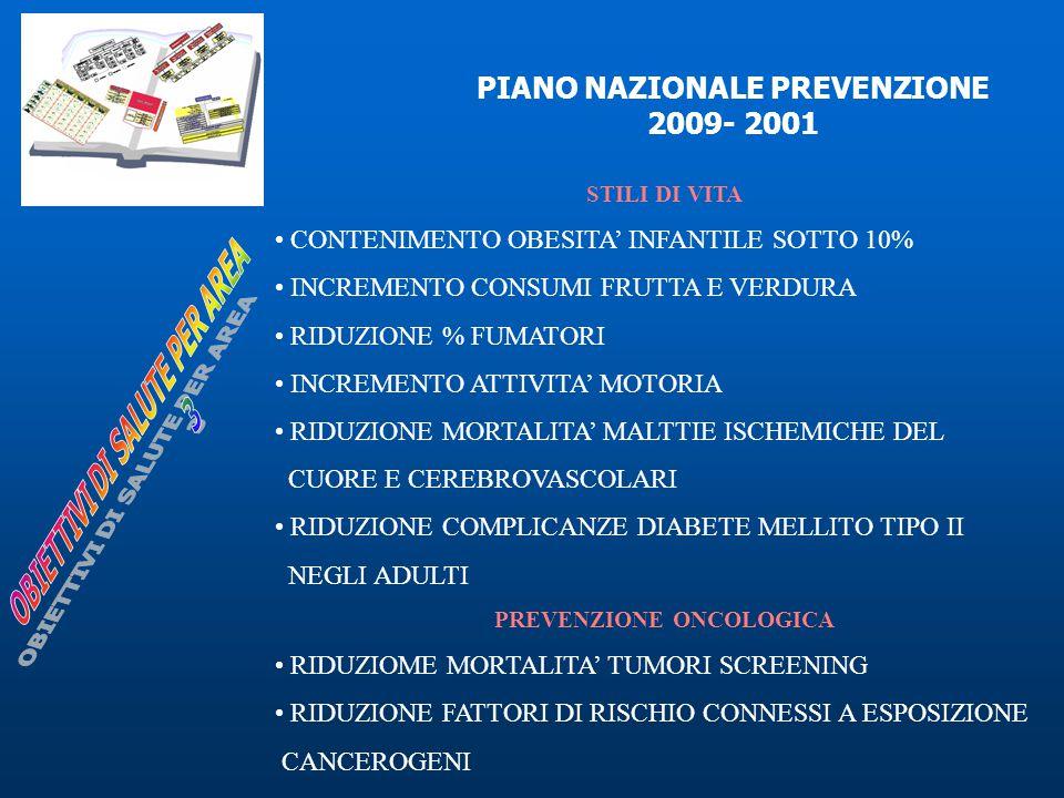 PIANO NAZIONALE PREVENZIONE 2009- 2001 STILI DI VITA CONTENIMENTO OBESITA' INFANTILE SOTTO 10% INCREMENTO CONSUMI FRUTTA E VERDURA RIDUZIONE % FUMATORI INCREMENTO ATTIVITA' MOTORIA RIDUZIONE MORTALITA' MALTTIE ISCHEMICHE DEL CUORE E CEREBROVASCOLARI RIDUZIONE COMPLICANZE DIABETE MELLITO TIPO II NEGLI ADULTI PREVENZIONE ONCOLOGICA RIDUZIOME MORTALITA' TUMORI SCREENING RIDUZIONE FATTORI DI RISCHIO CONNESSI A ESPOSIZIONE CANCEROGENI