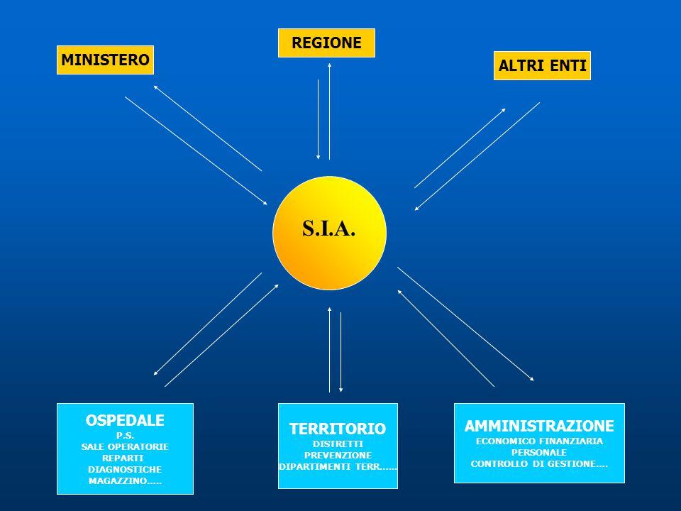 S.I.A. OSPEDALE P.S. SALE OPERATORIE REPARTI DIAGNOSTICHE MAGAZZINO….. TERRITORIO DISTRETTI PREVENZIONE DIPARTIMENTI TERR…... AMMINISTRAZIONE ECONOMIC