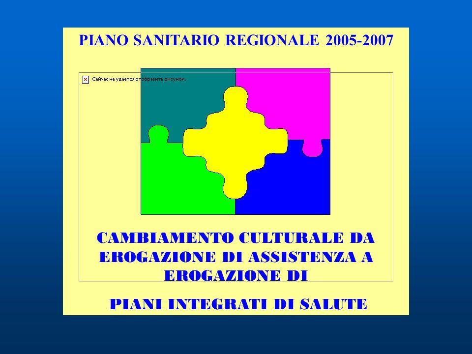 PIANO SANITARIO REGIONALE 2005-2007 CAMBIAMENTO CULTURALE DA EROGAZIONE DI ASSISTENZA A EROGAZIONE DI PIANI INTEGRATI DI SALUTE