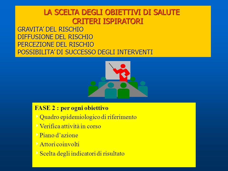 LA SCELTA DEGLI OBIETTIVI DI SALUTE CRITERI ISPIRATORI GRAVITA' DEL RISCHIO DIFFUSIONE DEL RISCHIO PERCEZIONE DEL RISCHIO POSSIBILITA' DI SUCCESSO DEGLI INTERVENTI LA SCELTA DEGLI OBIETTIVI DI SALUTE CRITERI ISPIRATORI GRAVITA' DEL RISCHIO DIFFUSIONE DEL RISCHIO PERCEZIONE DEL RISCHIO POSSIBILITA' DI SUCCESSO DEGLI INTERVENTI FASE 2 : per ogni obiettivo  Quadro epidemiologico di riferimento  Verifica attività in corso  Piano d'azione  Attori coinvolti  Scelta degli indicatori di risultato
