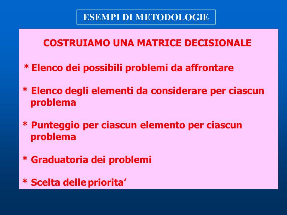 COSTRUIAMO UNA MATRICE DECISIONALE * Elenco dei possibili problemi da affrontare * Elenco degli elementi da considerare per ciascun problema * Puntegg