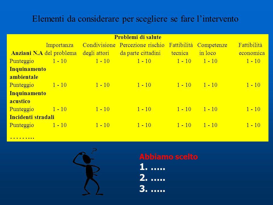 Elementi da considerare per scegliere se fare l'intervento Problemi di salute Importanza Condivisione Percezione rischio Fattibilità Competenze Fattibilità Anziani N.A del problema degli attori da parte cittadini tecnica in loco economica Punteggio 1 - 10 1 - 10 1 - 10 1 - 10 1 - 10 1 - 10 Inquinamento ambientale Punteggio 1 - 10 1 - 10 1 - 10 1 - 10 1 - 10 1 - 10 Inquinamento acustico Punteggio 1 - 10 1 - 10 1 - 10 1 - 10 1 - 10 1 - 10 Incidenti stradali Punteggio 1 - 10 1 - 10 1 - 10 1 - 10 1 - 10 1 - 10 ……...