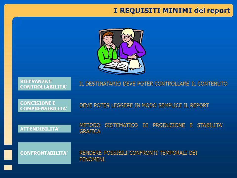 I REQUISITI MINIMI del report RILEVANZA E CONTROLLABILITA' CONCISIONE E COMPRENSIBILITA' ATTENDIBILITA' IL DESTINATARIO DEVE POTER CONTROLLARE IL CONTENUTO DEVE POTER LEGGERE IN MODO SEMPLICE IL REPORT CONFRONTABILITA' METODO SISTEMATICO DI PRODUZIONE E STABILITA' GRAFICA RENDERE POSSIBILI CONFRONTI TEMPORALI DEI FENOMENI