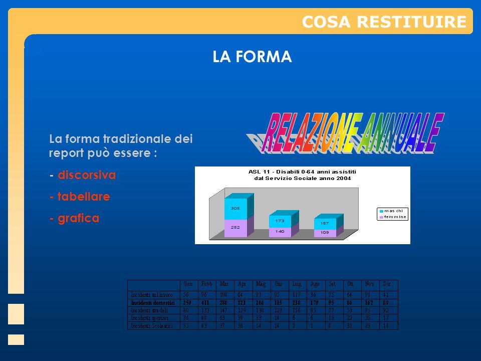 INDICATORICOSA RESTITUIRE LA FORMA La forma tradizionale dei report può essere : - discorsiva - tabellare - grafica