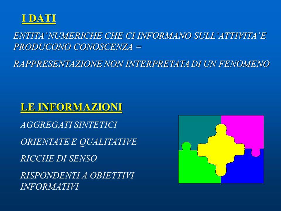 L'informazione orientata permette Analisi di bisogni e domande Organizzazione e scelta delle risposte tecniche adeguate Controllo delle risorse impegnate Programmazione degli interventi Misurazione dei risultati Valutazione dei servizi