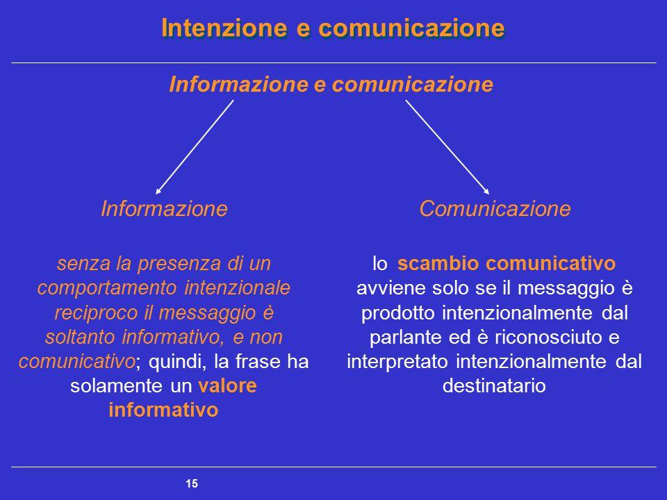 Intenzione e comunicazione 15 Informazione senza la presenza di un comportamento intenzionale reciproco il messaggio è soltanto informativo, e non com