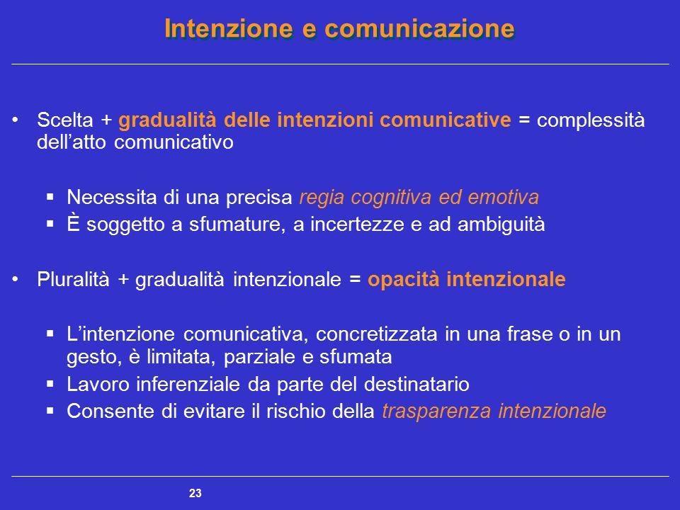 Intenzione e comunicazione 23 Scelta + gradualità delle intenzioni comunicative = complessità dell'atto comunicativo  Necessita di una precisa regia
