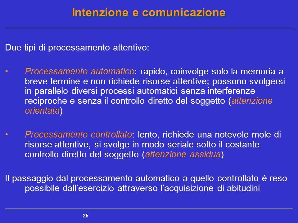 Intenzione e comunicazione 25 Due tipi di processamento attentivo: Processamento automatico: rapido, coinvolge solo la memoria a breve termine e non r