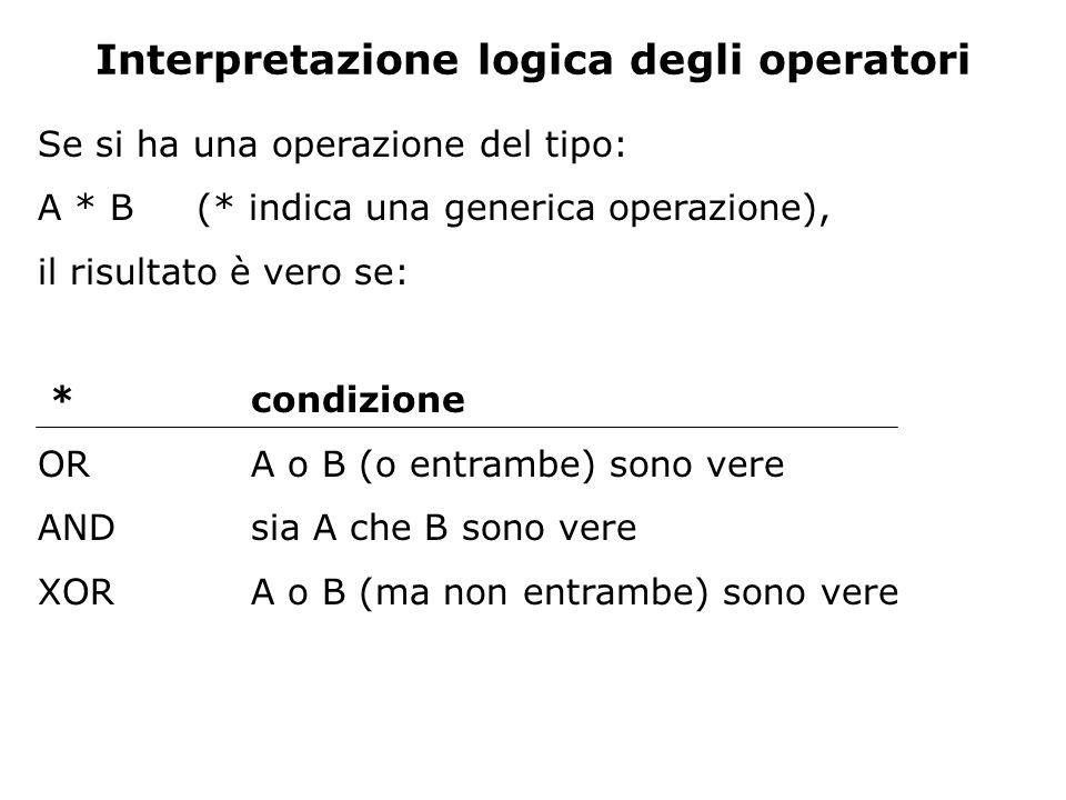 Interpretazione logica degli operatori Se si ha una operazione del tipo: A * B (* indica una generica operazione), il risultato è vero se: *condizione ORA o B (o entrambe) sono vere ANDsia A che B sono vere XORA o B (ma non entrambe) sono vere