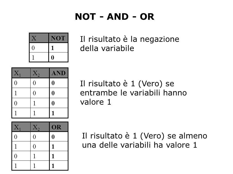 NOT - AND - OR 1 0 XNOT 0 1 1 0 1 0 X1X1 ORX2X2 11 11 10 00 1 0 1 0 X1X1 ANDX2X2 11 01 00 00 Il risultato è 1 (Vero) se entrambe le variabili hanno valore 1 Il risultato è la negazione della variabile Il risultato è 1 (Vero) se almeno una delle variabili ha valore 1