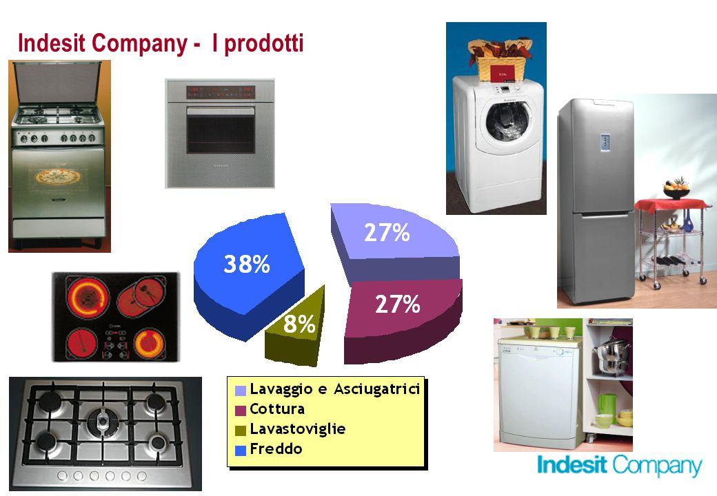 Indesit Company - I prodotti