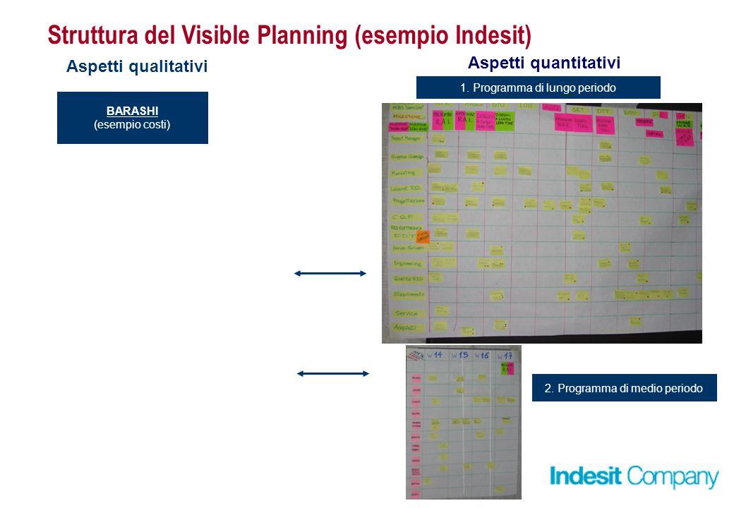Struttura del Visible Planning (esempio Indesit) BARASHI (esempio costi) Aspetti qualitativi Aspetti quantitativi 2.